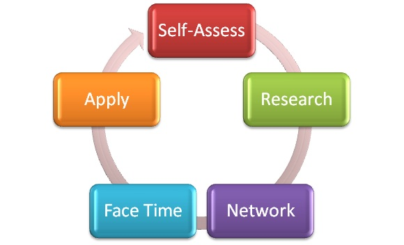 Benefits Of Career Assessments To Your Job Search